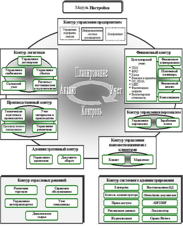 Руководство Пользователя Системы Галактика Модуль Склад - фото 7