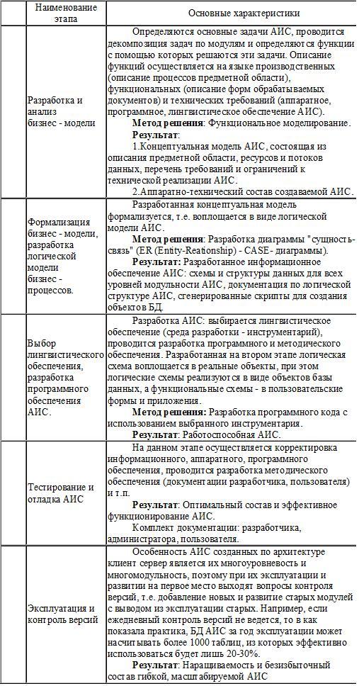 Таблица 4 этапы проектирования аис и