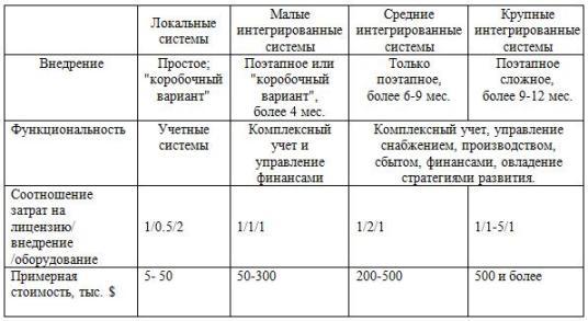 Информационные системы в экономике Издержки внедрения систем управления предприятием